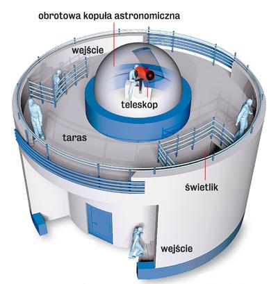 Budynek obserwatorium będzie miał kształt typowego obserwatorium astronomicznego